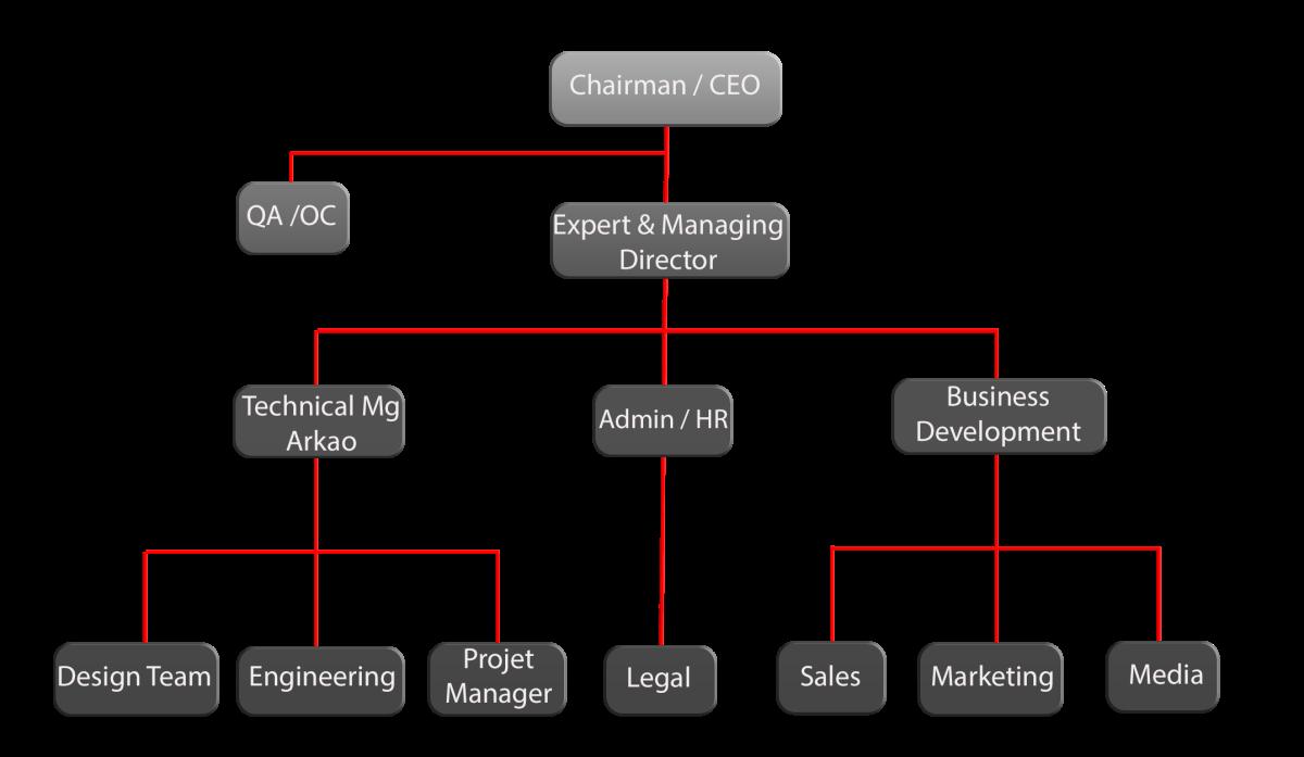 Alceo Industrial Engineering Consultancy Marketing Consultancy